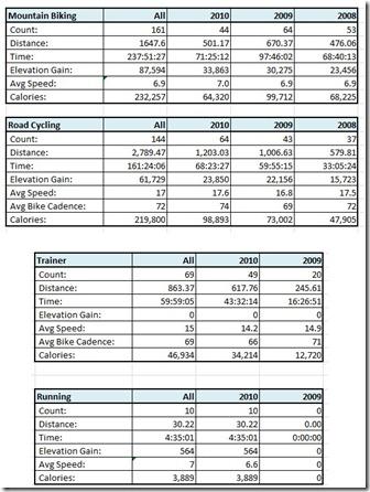 Biknefool Stats